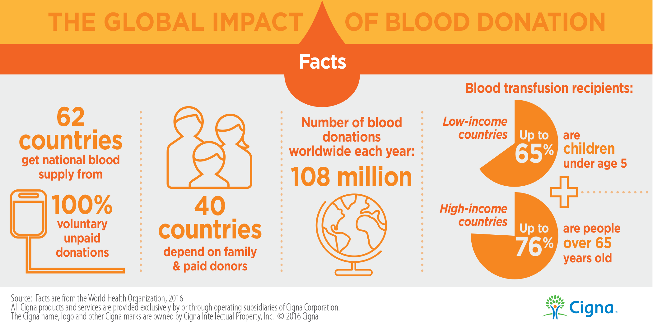 Facts About Blood Donation