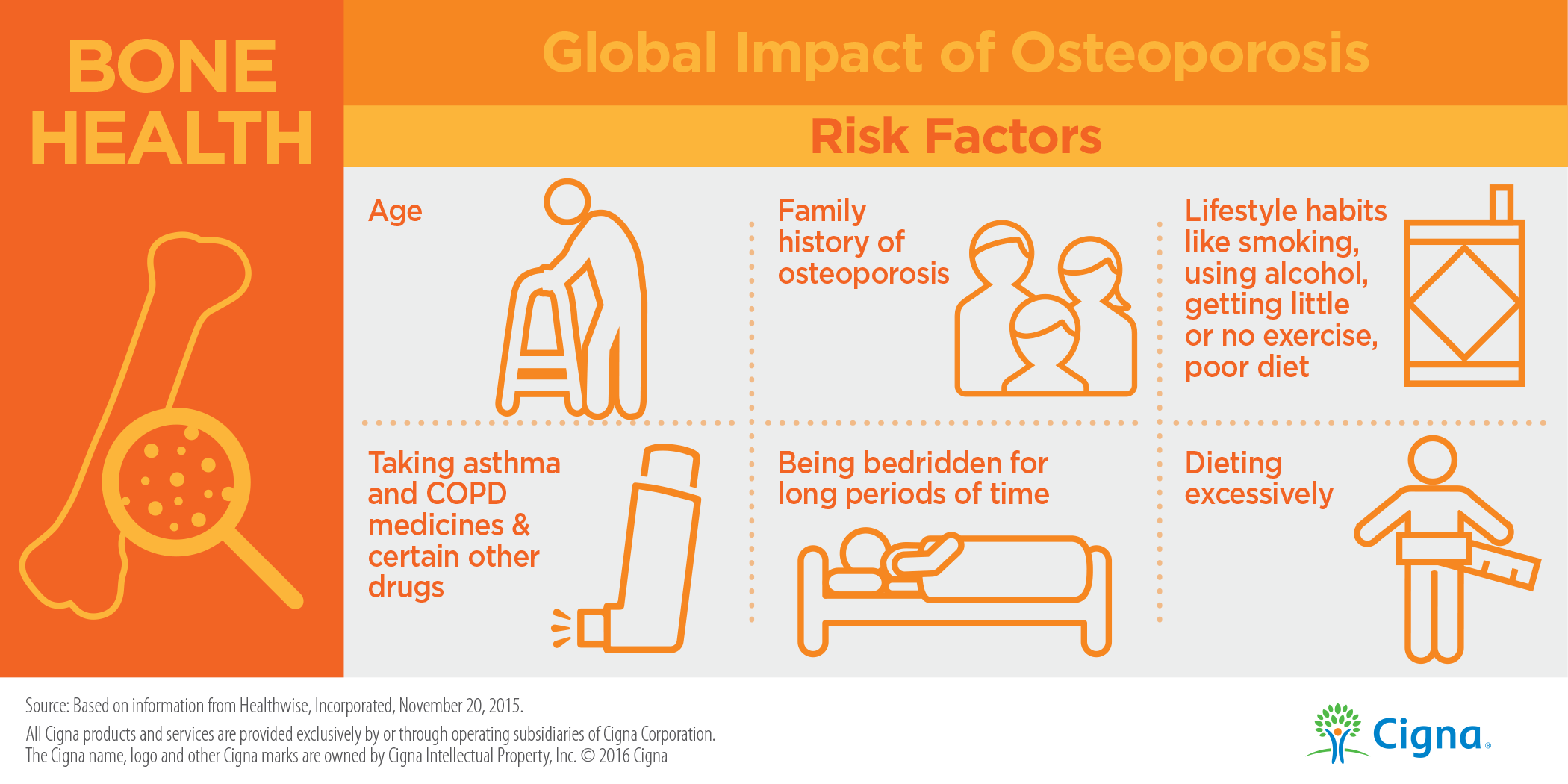 Osteoporosis Risk