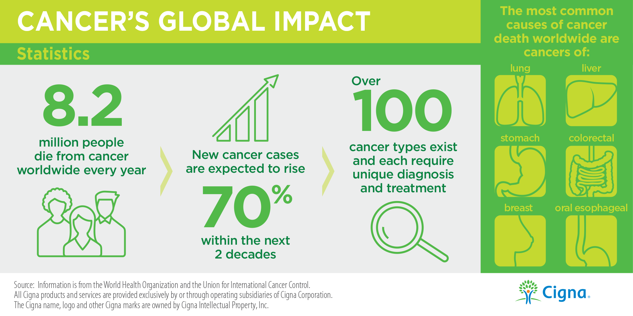 Cancer Statistics Infographic