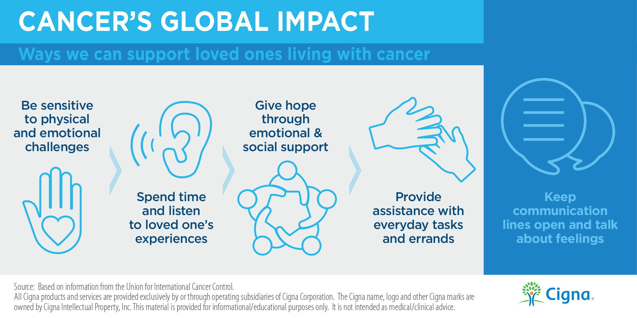 Ways We Can Support Loved Ones Living With Cancer Infographic
