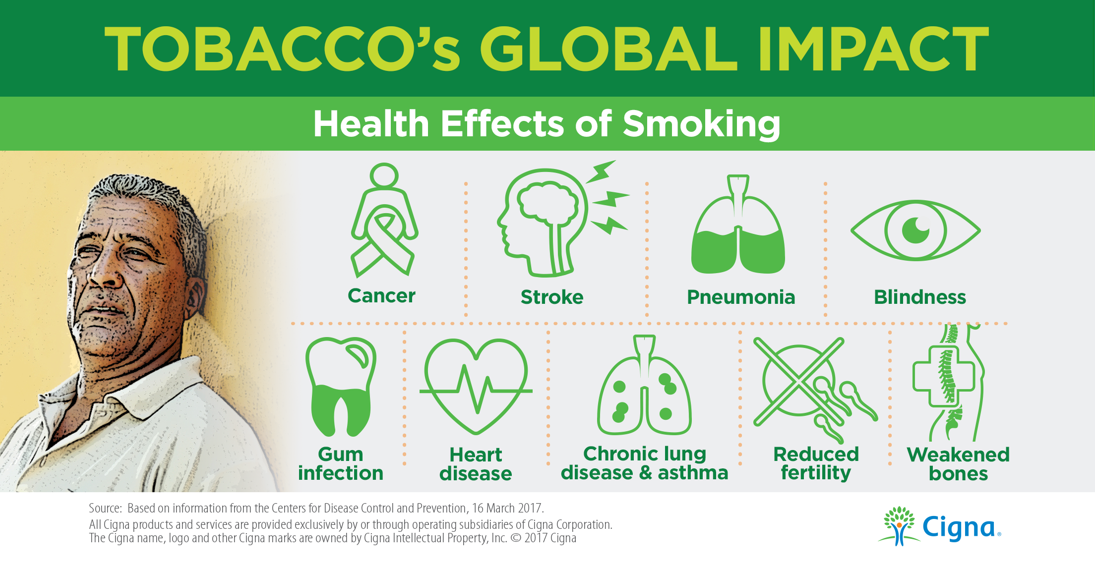 Tobacco Effects