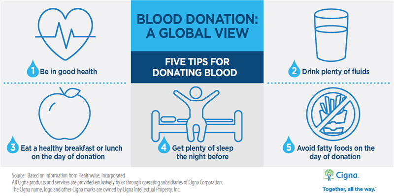 Five Tips for Donating Blood