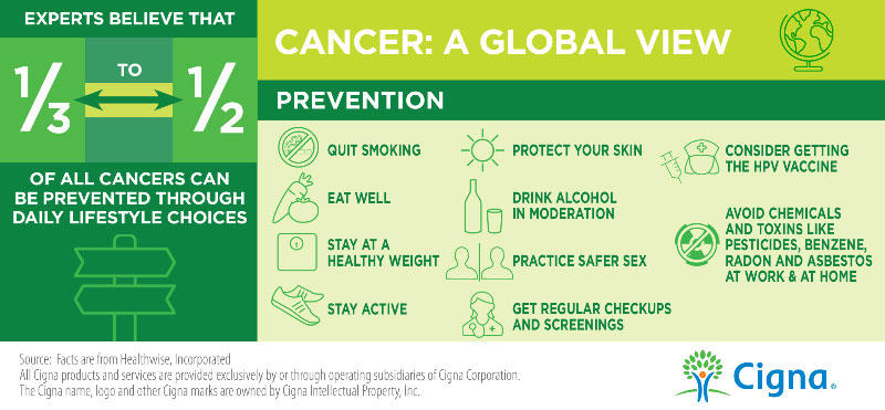 Cancer Prevention Infographic