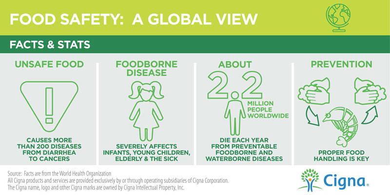 Food Safety Statistics Infographic