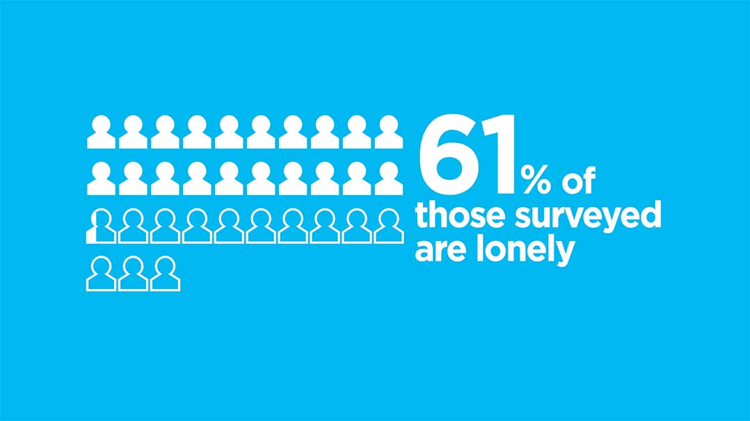61% of those surveyed are lonely statistic
